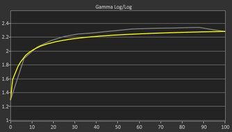 Dell UltraSharp U2721DE Pre Gamma Curve Picture