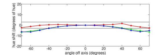 Dell S2719DGF Horizontal Hue Graph
