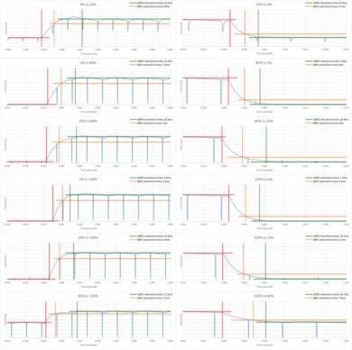 LG UM7300 Response Time Chart