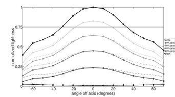 ASUS ROG Swift 360Hz PG259QN Vertical Lightness Graph