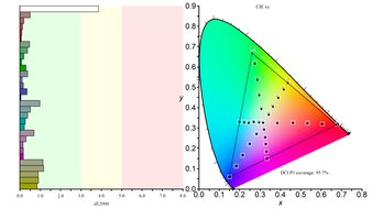 LG 32GP850-B Color Gamut DCI-P3 Picture