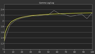 Samsung UE590 Post Gamma Curve Picture