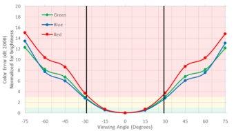 LG UltraFine 4k Vertical Color Shift Picture