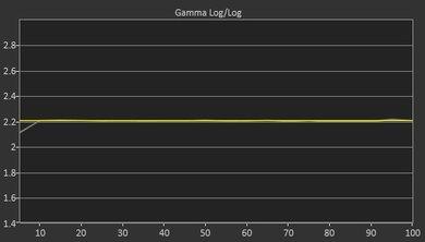 LG UJ7700 Post Gamma Curve Picture