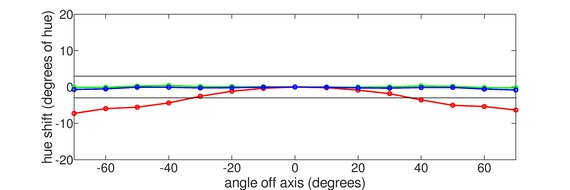 LG 27GP83B-B Vertical Hue Graph