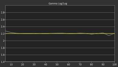 Samsung Q9F Post Gamma Curve Picture