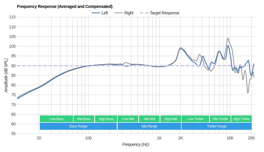 Grado SR80e/SR80 Frequency Response