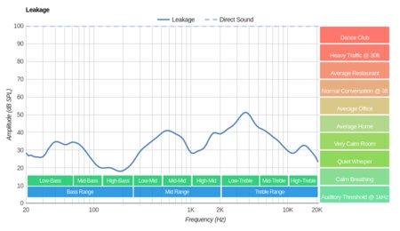 Plantronics Backbeat Pro Wireless 2014 Leakage