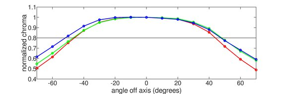 ASUS TUF Gaming VG27AQL1A Horizontal Chroma Graph