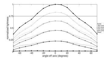 Lenovo Q27q-10 Vertical Lightness Graph