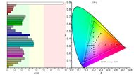 LG 27GL83A-B Color Gamut DCI-P3 Picture