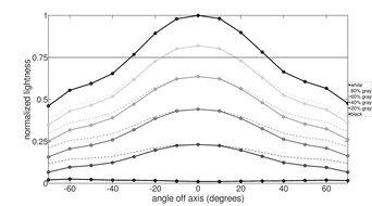 Dell Alienware AW2521H Vertical Lightness Graph