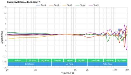 Plantronics RIG 800LX Wireless Consistency R