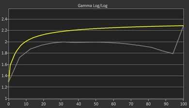 Dell S2417DG Pre Gamma Curve Picture