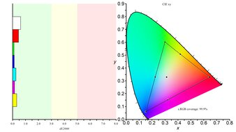 LG 27GN880-B Color Gamut sRGB Picture