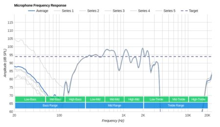 JBL Synchros E50BT Wireless Microphone Frequency Response