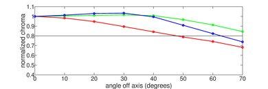 LG B8 OLED Chroma Graph