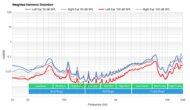 Drop + THX Panda Wireless Weighted Harmonic Distortion