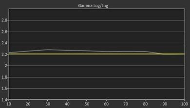 Sharp UB30U Pre Gamma Curve Picture