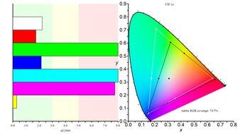 ASUS ProArt Display PA278QV Color Gamut ARGB Picture