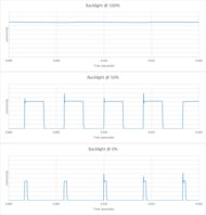 Samsung Q60/Q60R QLED Backlight chart