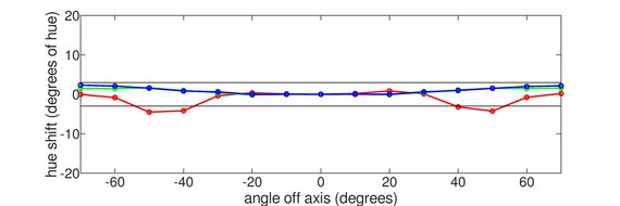 AOC 24G2 Vertical Hue Graph