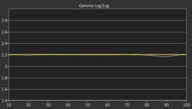 LG EG9100 Post Gamma Curve Picture