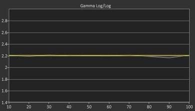 LG EG9100 Post Gamma Curve Picture
