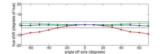 LG 27GN750-B Vertical Hue Graph