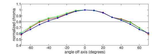 Dell S3221QS Horizontal Chroma Graph