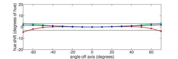 ASUS VG279QM Horizontal Hue Graph