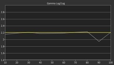 Sony A8F Pre Gamma Curve Picture
