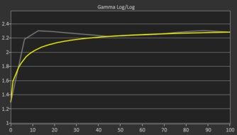 Gigabyte M27Q Pre Gamma Curve Picture