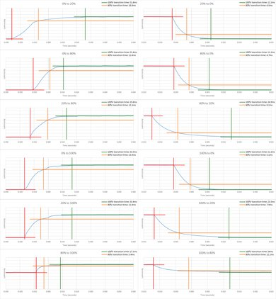 Samsung NU7100 Response Time Chart