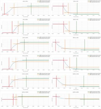 Samsung NU7100 Response Time Chart