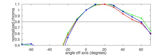 Acer Nitro XF252Q Vertical Chroma Graph
