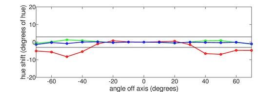 Acer Nitro XV340CK Pbmiipphzx Vertical Hue Graph