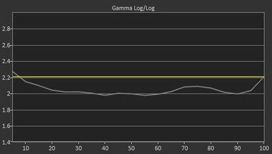 LG C7 Pre Gamma Curve Picture