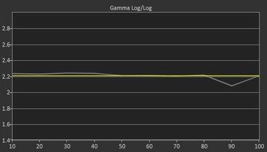 Sony X690E Pre Gamma Curve Picture