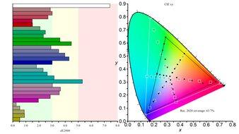 Gigabyte G32QC Color Gamut Rec.2020 Picture
