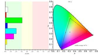 Dell E2220H Color Gamut sRGB Picture