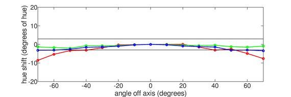 MSI Optix G27C5 Horizontal Hue Graph