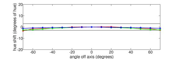 ASUS TUF Gaming VG34VQL1B Vertical Hue Graph