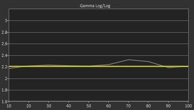 Samsung J5200 Post Gamma Curve Picture