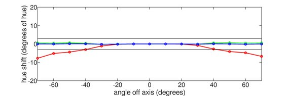 ASUS TUF VG27AQ Vertical Hue Graph