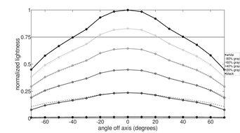 Acer Predator X25 bmiiprzx Horizontal Lightness Graph