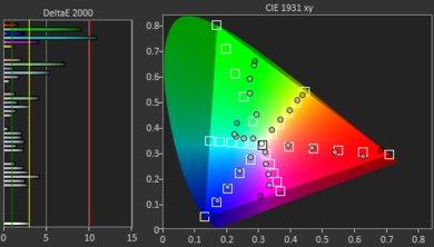 Samsung Q80/Q80R QLED Color Gamut Rec.2020 Picture