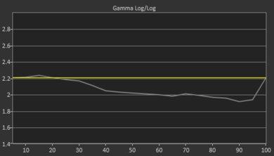 Samsung Q60/Q60R QLED Pre Gamma Curve Picture