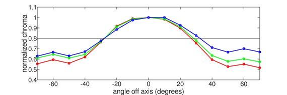 Mobile Pixels TRIO Vertical Chroma Graph