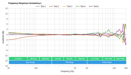 Sennheiser Momentum 2.0 On-Ear/HD1 On-Ear Consistency L